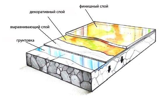 Из чего состоит наливной пол