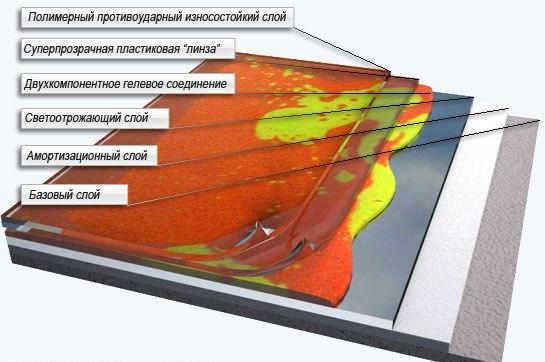 Разрез слоев наливного пола