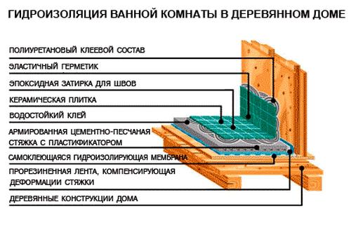 Схема для гидроизоляции деревянного пола в ванной комнате
