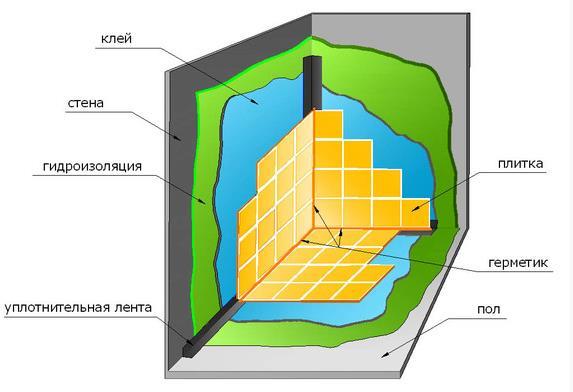 Схема слоев для укладки плитки