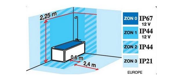 Индекс защищенности для ванной