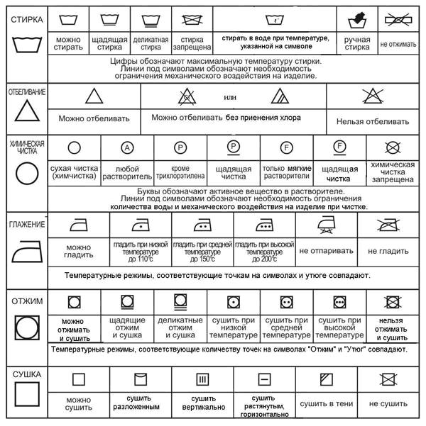 Таблица по уходу за различными типами тканей