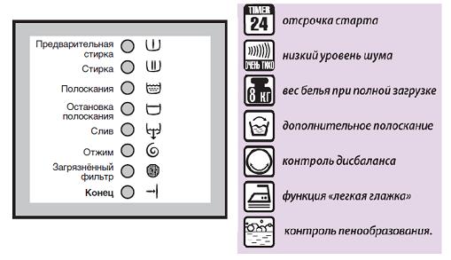 Значки стиральной машины Electrolux AEG