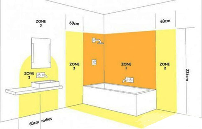Зоны освещения ванной