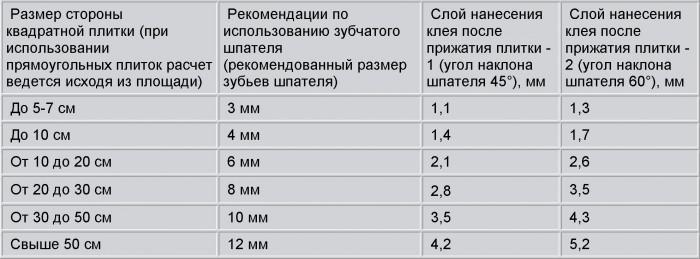 Таблица расхода плиточного клея на 1 метр