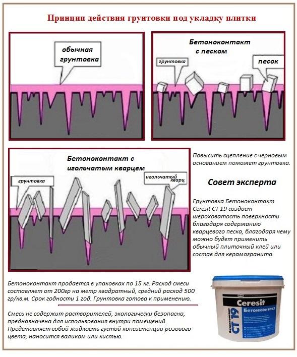 Принцип действия бетона контакта