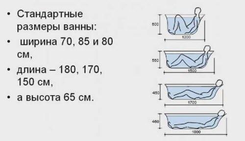 Размеры чугунных ванн для дома