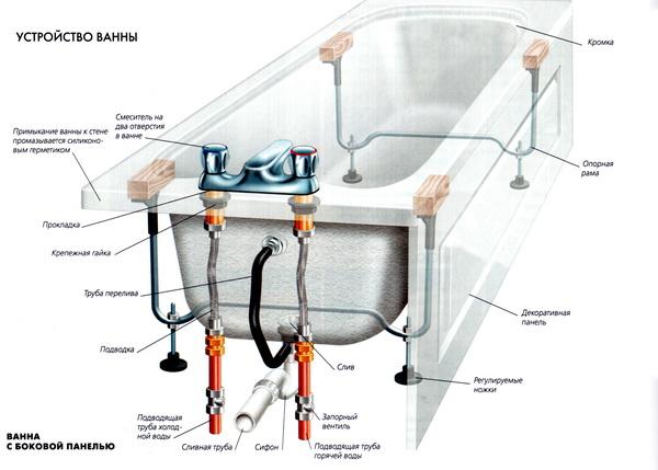Устройство ванной с элементами подключения