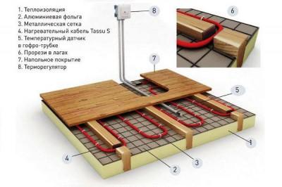 Схема системы теплый пол в деревянном доме