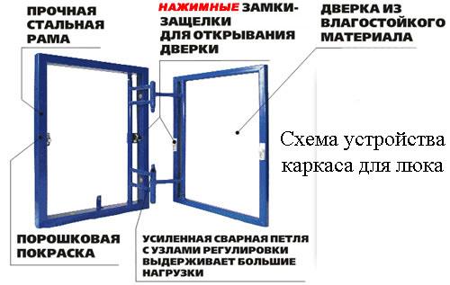 Схема устройства каркаса люка под плитку