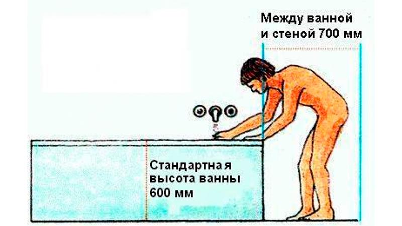 Стандартная высота установки ванны