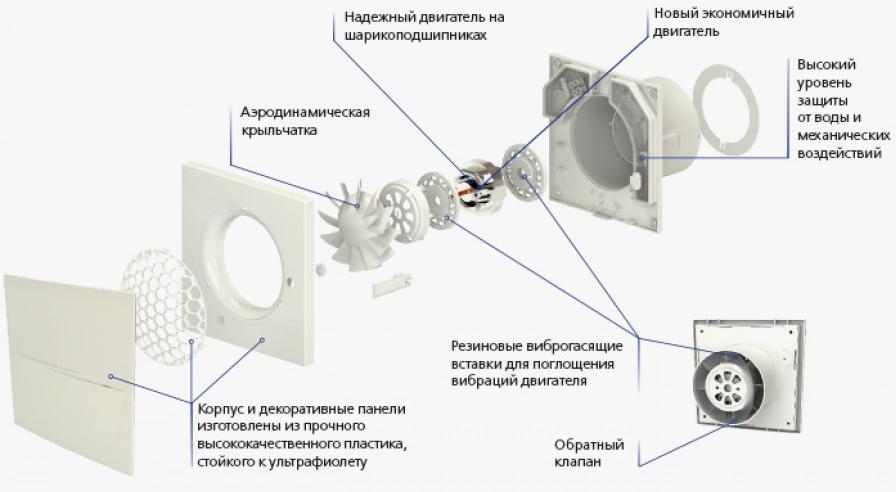 Строение вентилятора с бесшумным обратным клапаном