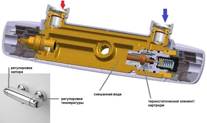 Строение смесителя с термостатом