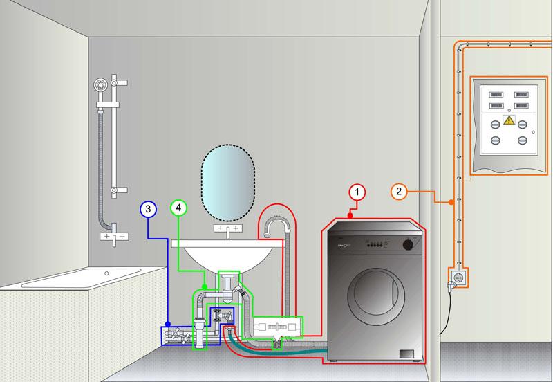 Этапы установки стиральной машинки