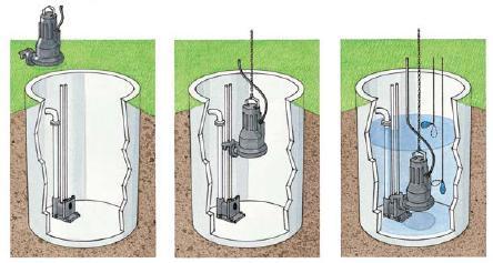 Процесс установки канализационного бытового насоса