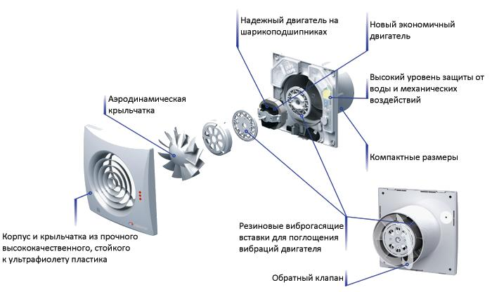 Строение вентилятора