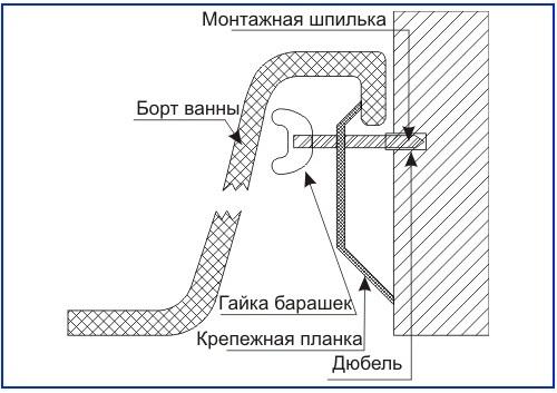 Схема установки ванны на крепежи