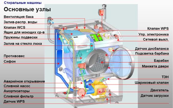 Узлы стиральной машины
