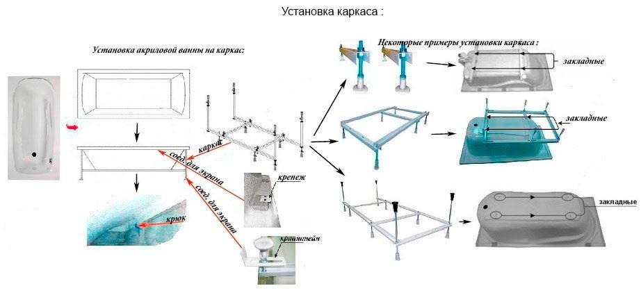 Инструкция по установке ванны с готовым каркасом