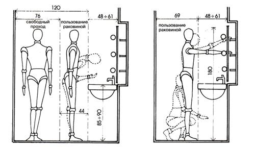 Высота установки раковины