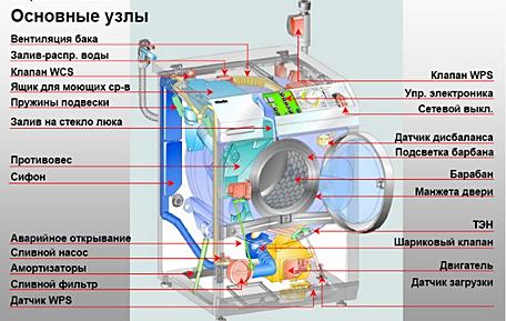 Основные узлы стиральной машины