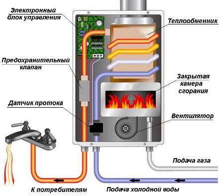 Как устроена газовая колонка