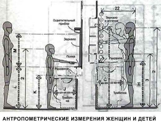 Высота раковин для женщин и детей