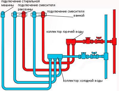 Схема коллекторной разводки труб уже сложнее и самому ее выполнить будет уже более трудозатратно
