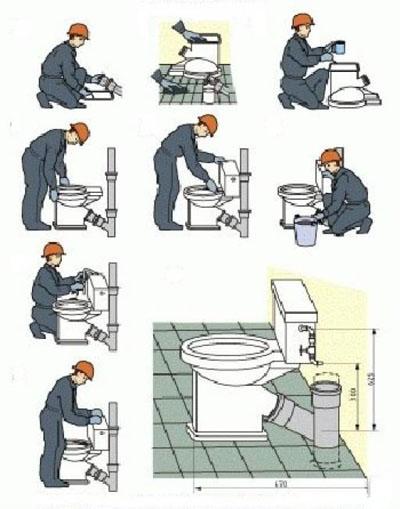 Процесс установки унитаза