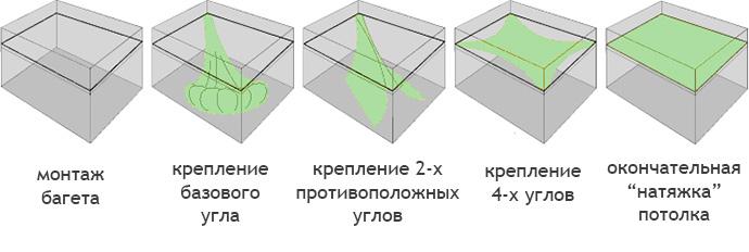 Базовые шаги монтажа натяжного потолка