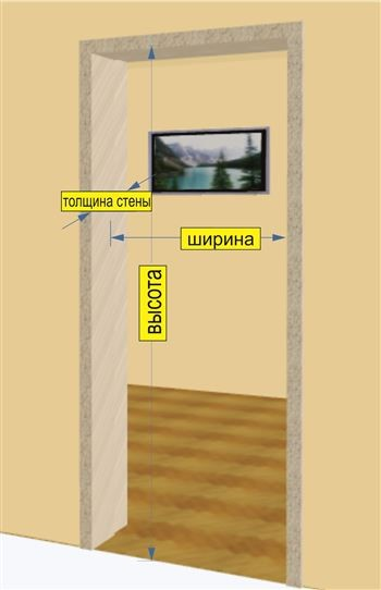 Как определить требуемый размер двери
