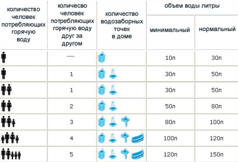 Как рассчитать необходимый объем водонагревателя