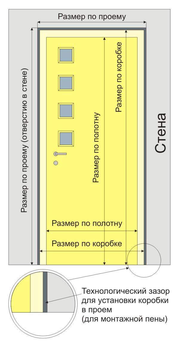 Конструктивные составляющие дверного проема, необходимые для расчетов