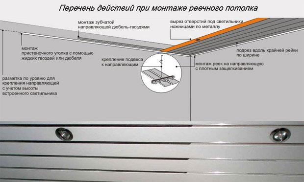 Перечень действий при монтаже реечного потолка