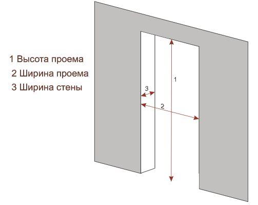 Размеры двери в ванную и туалет