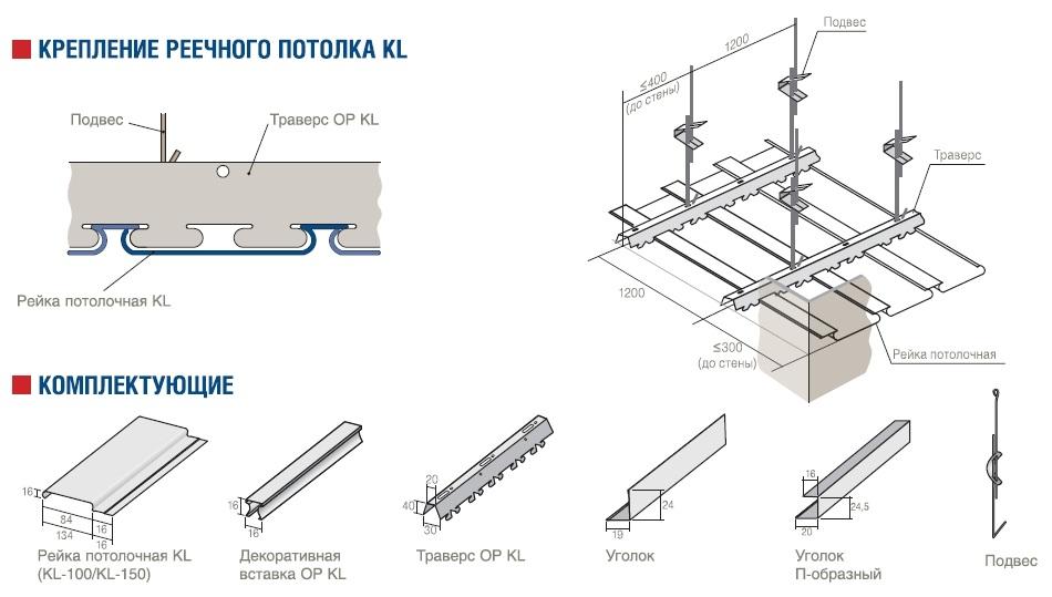 Составляющие металлического каркаса для реечного потолка