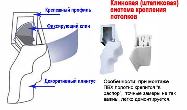 клиновая система крепления натяжных потолков