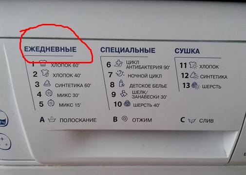 Что такое режим быстрой стирки в стиральной машине