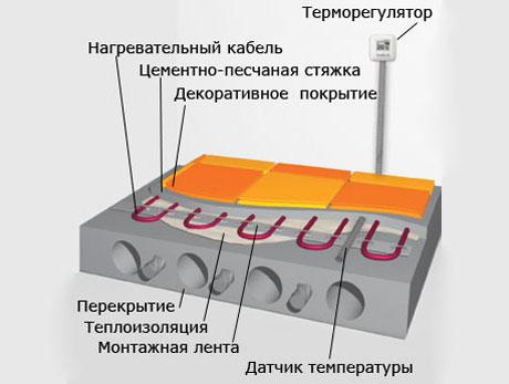 Схема теплого электрического пола