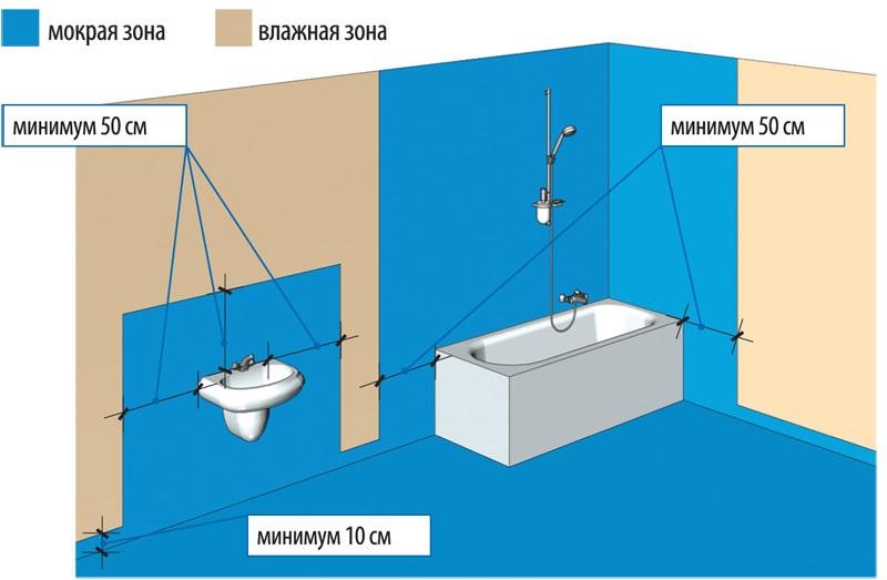 Основные гидроизоляционные зоны