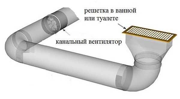 Канальная вентиляция