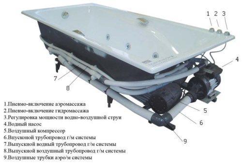 Общая схема гидромассажной ванны