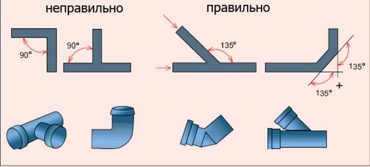 Правила установки поворотов