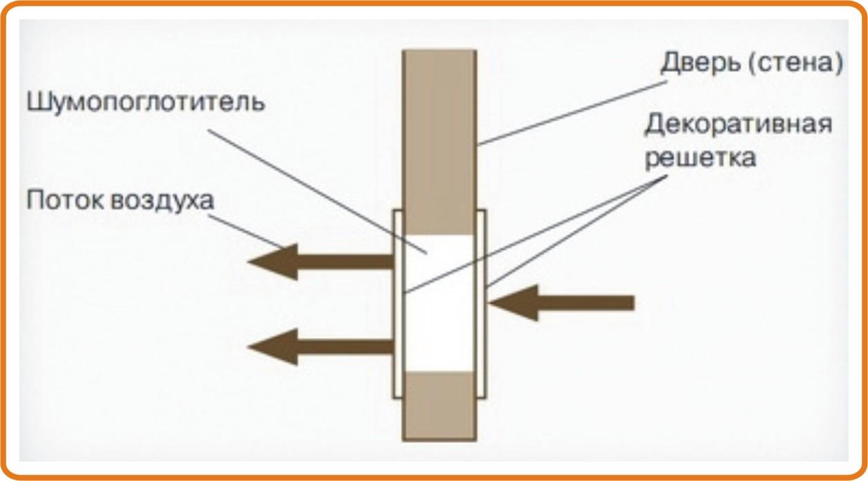 Принцип работы решетки