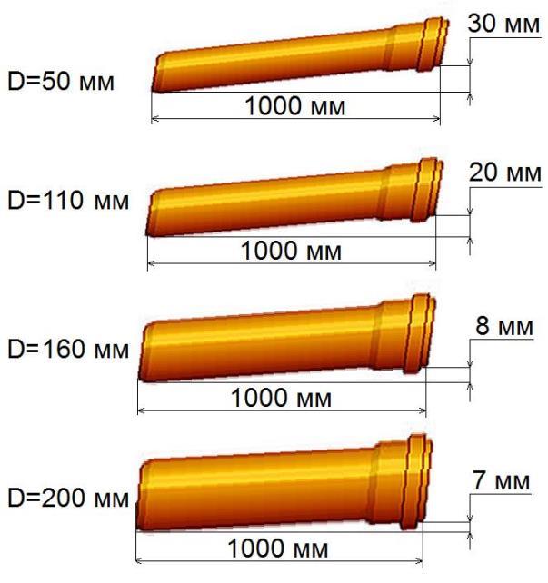 Схематическое изображение уклона канализационных труб