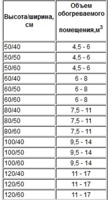 Как подобрать размер полотенцесушителя