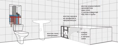 Схема гипсокартонного экрана