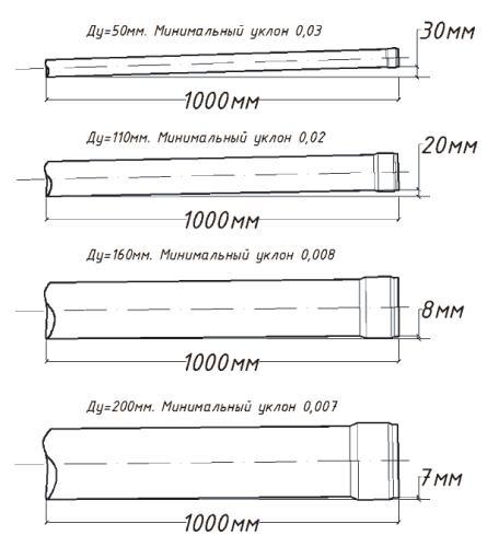 Как влияет перепад высоты трубы на ее уклон
