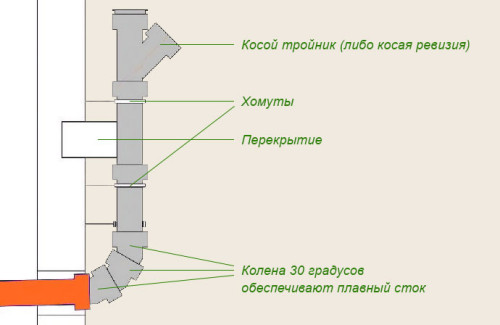 Особенности конструкции стояка