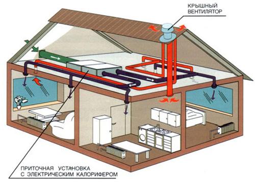 Обустройство вентиляции частного дома
